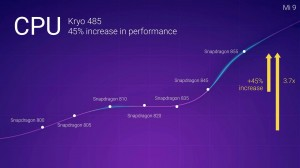The Xiaomi Mi 9 will be powered by a Snapdragon 855 chipset
