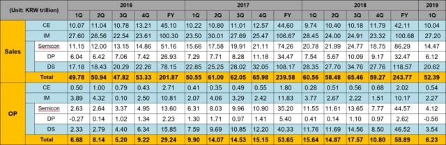 Samsung Q1 2019 financial results