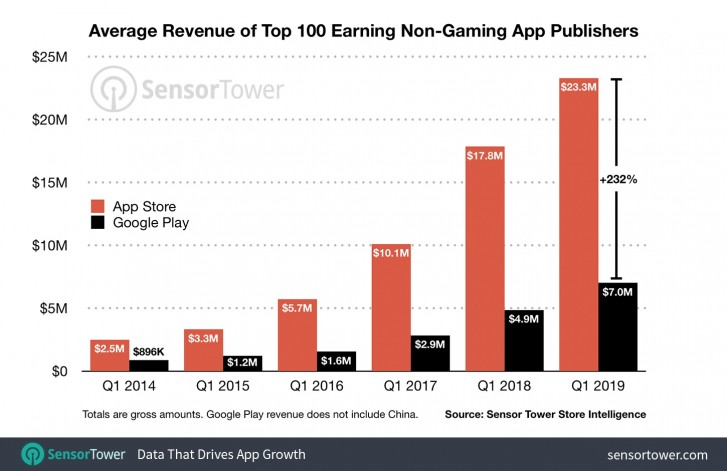 Report: Top 100 App Store publishers earning over 60% more than Android competitors