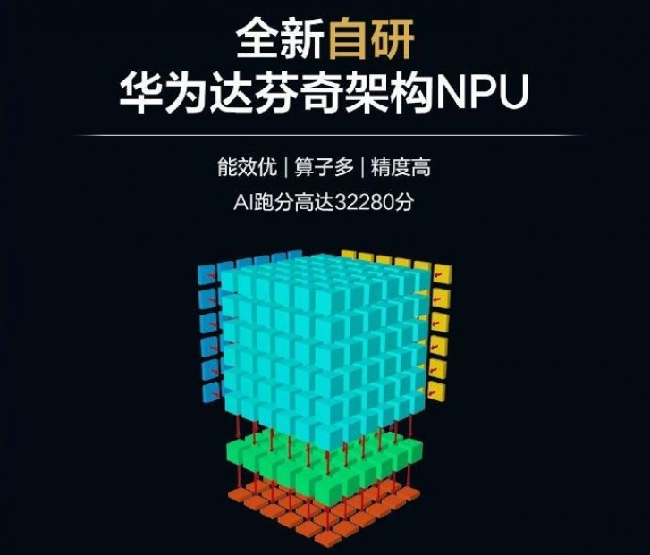 Huawei's mid-range 7nm SoC, Kirin 810, announced
