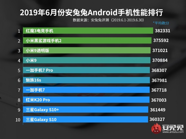 ZTE nubia Red Magic 3 is fastest phone in AnTuTu's June rankings