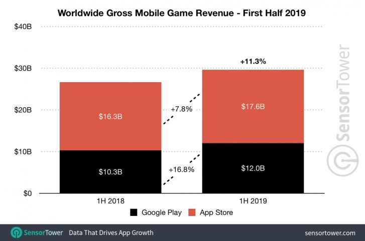 Report: Combined iOS and Android app spending in H1 2019 tops $39.7 billion