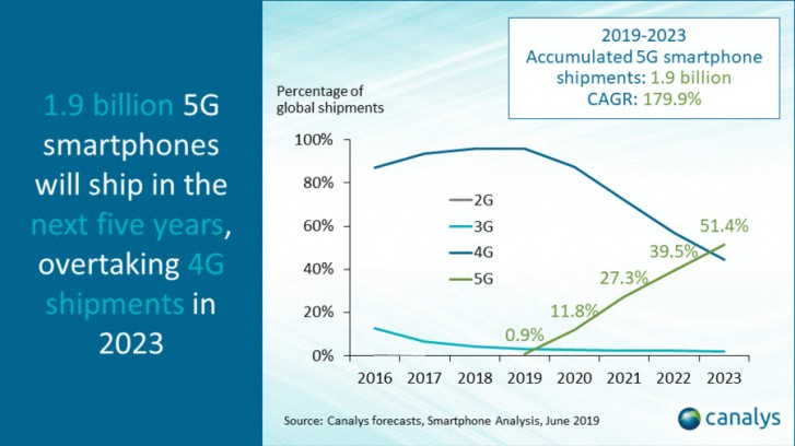 Canalys: 5G to be more popular than 4G in 2023