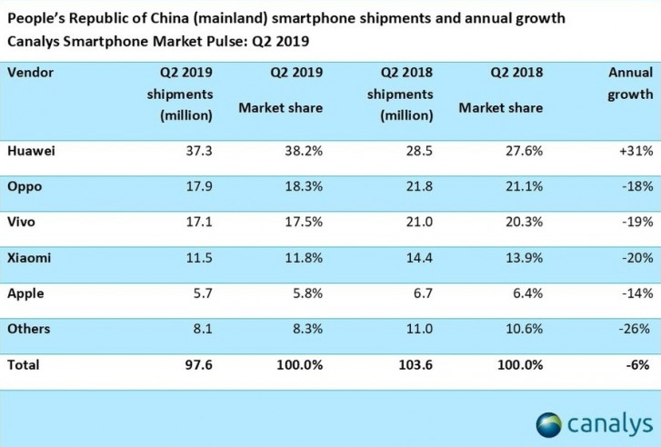 Huawei market share rises to 38% as China smartphone market declines - Canalys