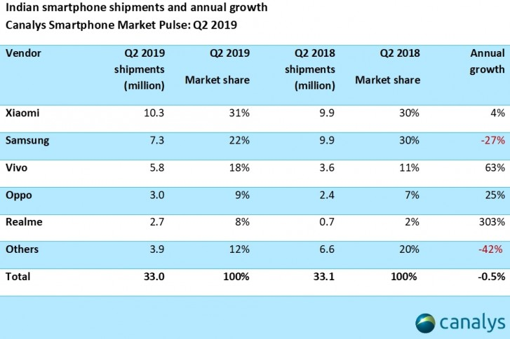 Canalys: Xiaomi remains on top in India for eighth quarter in a row