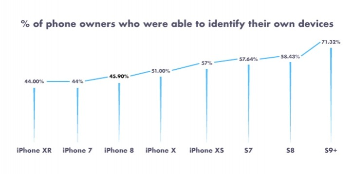 Only half of the Americans can identify their phone model by image