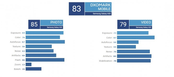 Samsung Galaxy A50 gets a respectable camera score in DxOMark testing