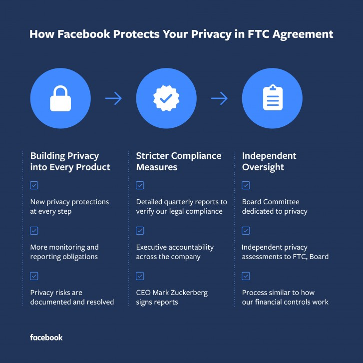 Facebook hit with $5 billion fine by the US FTC for privacy violations