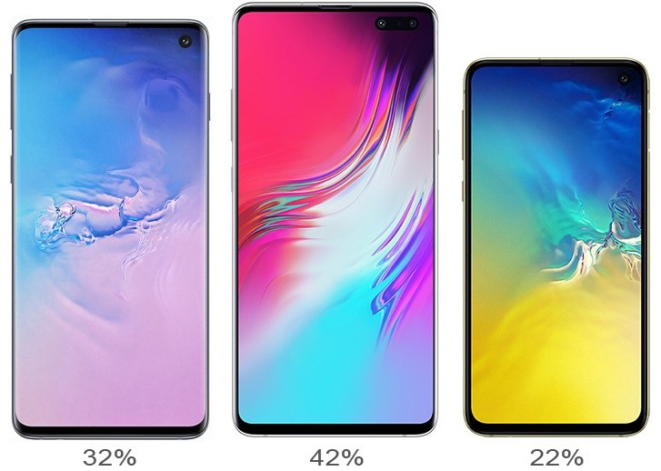 Samsung Galaxy S10 series outsells the S9 generation, S10+ is the most popular model