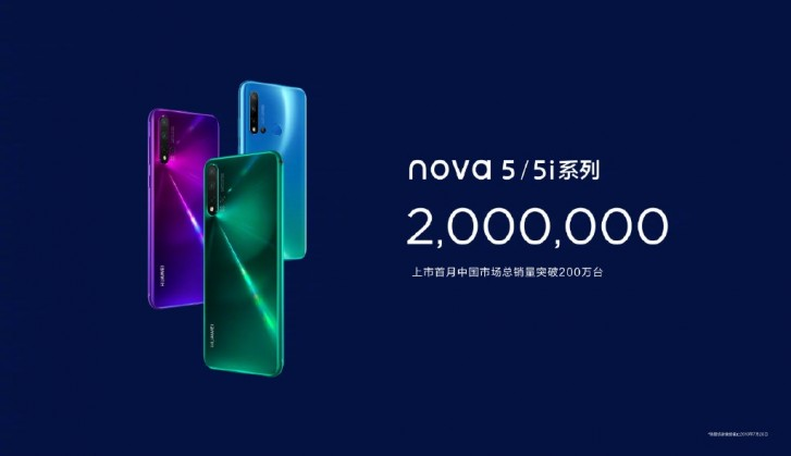 Huawei sells 2 million nova 5 smartphones in a month