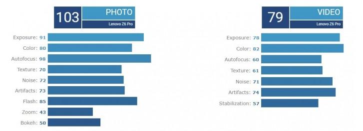 Lenovo Z6 Pro fails to impress DxOMark, receives a score of 95