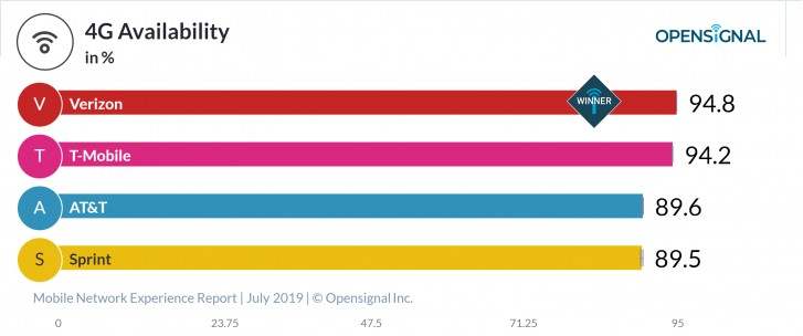Opensignal's latest report recognizes T-Mobile and Verizon as best carriers in different categories