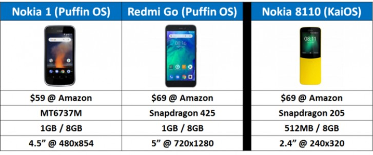 Puffin OS promises to make sub-$100 phones as fast as flagships with the cloud