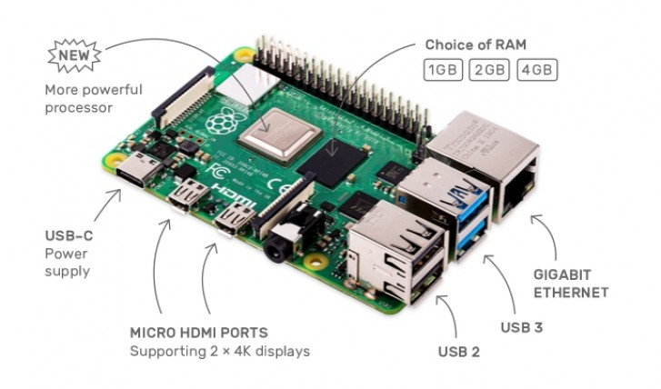 The Raspberry Pi 4 has a notable USB Type-C power issue