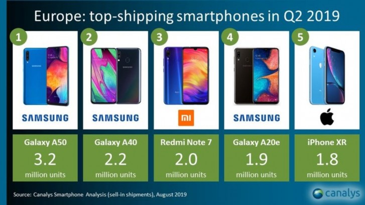 Canalys: Samsung's new A series dominate Europe in Q2