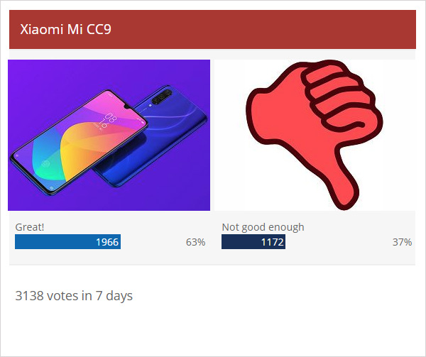 Weekly poll results: Mi CC9 loved, CC9e splits opinions