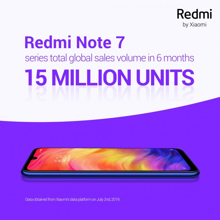 Redmi sells over 15 million Note 7 phones in under six months