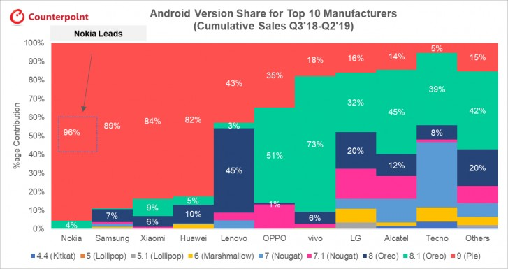 Nokia phones were the quickest to get Android 9 Pie, shows Android update chart