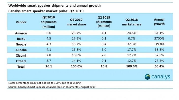 Canalys: Baidu takes second spot in worldwide smart speaker market for Q2 2019