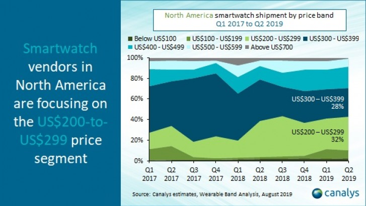 Canalys: 7.7 million smartwatches shipped in North American during Q2