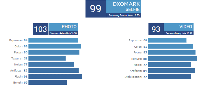 Samsung Galaxy Note10+ 5G tops DxO charts for both main camera and selfies