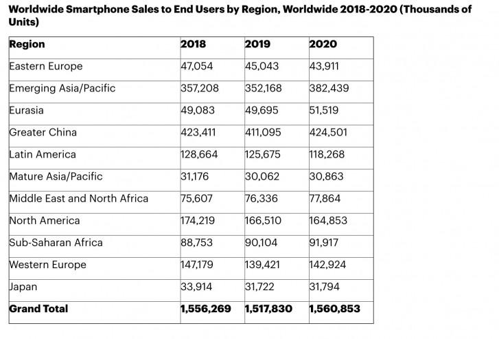 Gartner: Pengiriman telepon di seluruh dunia turun 2,5% pada akhir 2019