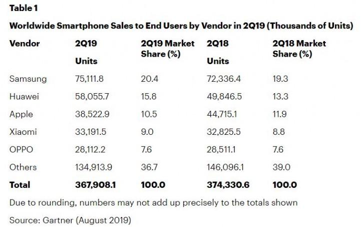 Samsung bounces back, global smartphone sales up in Q2: Gartner