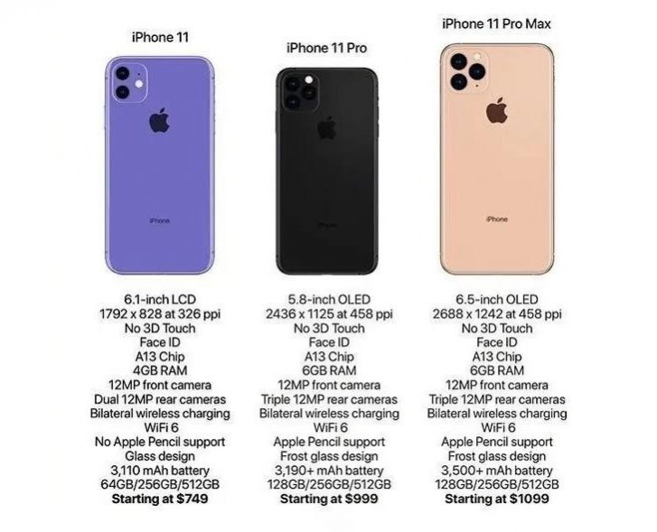 iPhone 11, iPhone 11 Pro, and iPhone 11 Pro Max have all ...