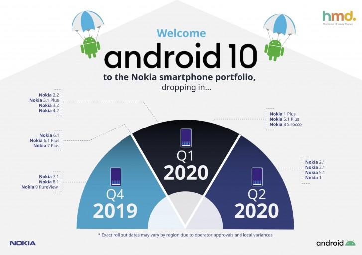Estes telefones Nokia receberão o Android 10, o Nokia 8 está faltando no roteiro