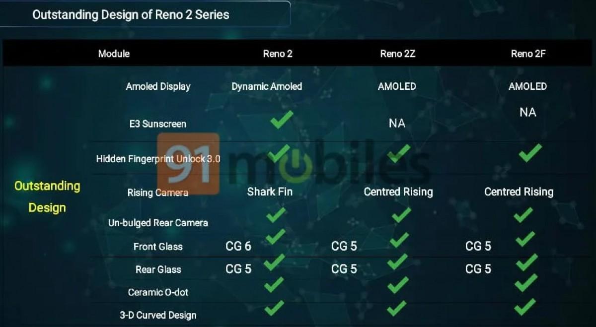 Giliran Spesifikasi Reno 2F Terungkap, Apa yang Dibawa?
