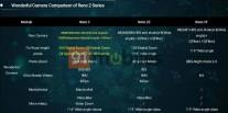 Oppo Reno 2 series specs comparison