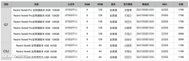 Redmi Note 8 Pro specs and prices leak, fill in the blanks
