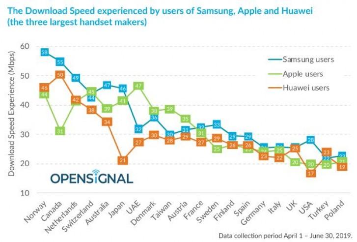 هل تتفوق هواتف سامسونج على آبل وهواوي  بسرعة الإنترنت؟