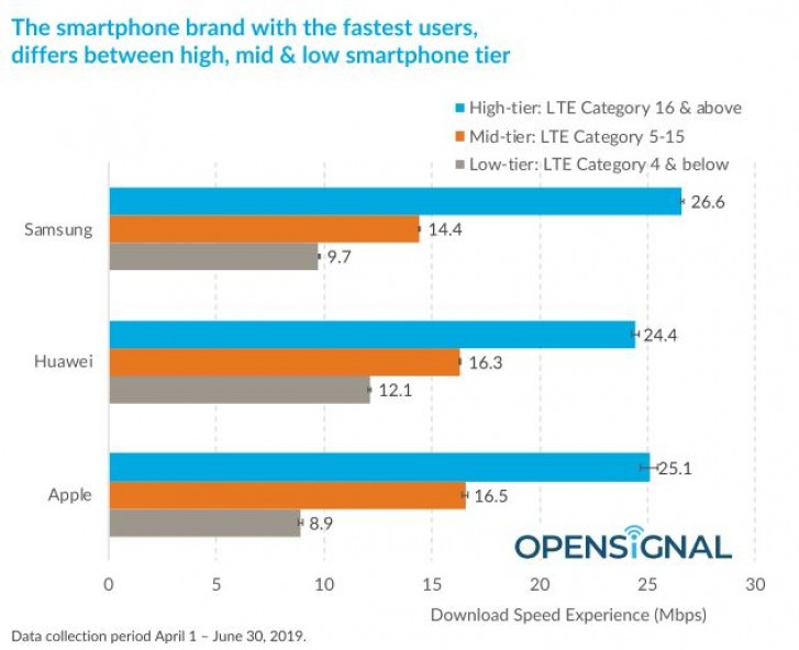 Samsung edges out Huawei and Apple for fastest download speeds