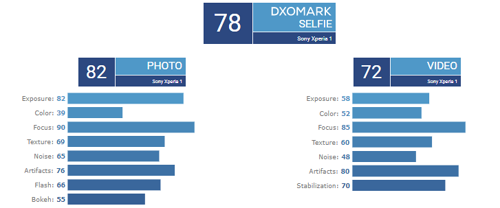Sony Xperia 1 gets disappointing DxOMark score for both front and back cameras