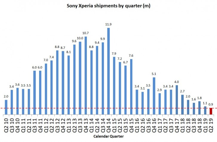 Sony phone shipments fell by 55% during Q2 2019