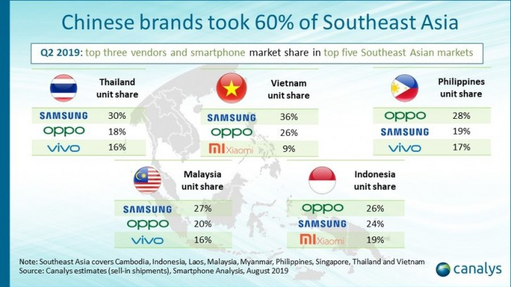 Canalys: Chinese makers take 62% of Southeast Asia's market in Q2