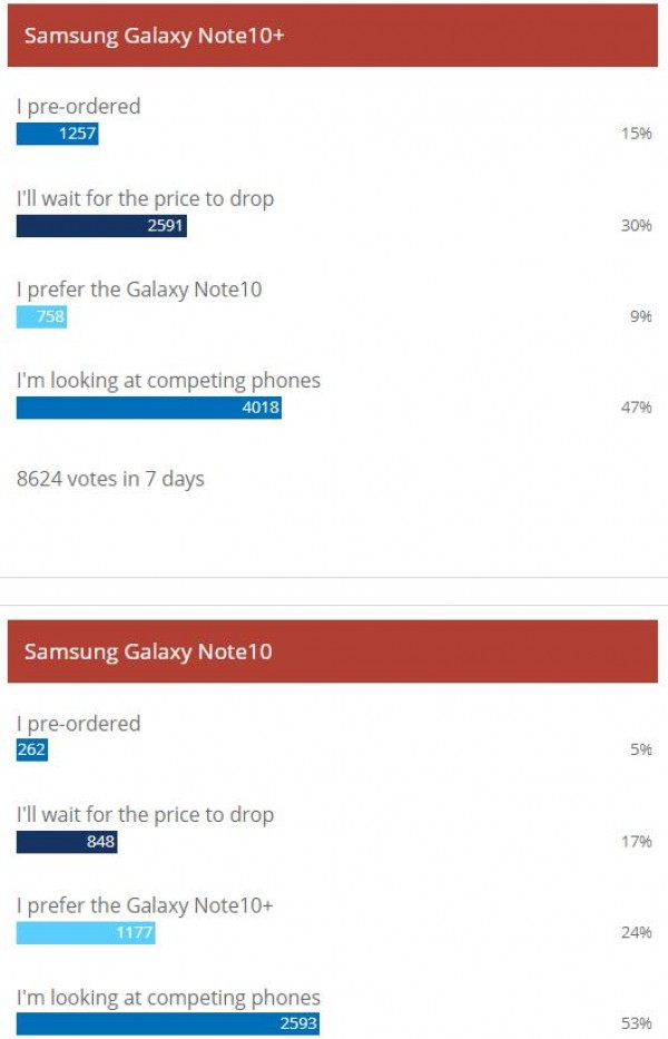 Weekly poll results: Samsung Galaxy Note10 duo gets lukewarm reception
