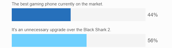 Weekly poll results: the Black Shark 2 Pro is not a top scorer for Xiaomi
