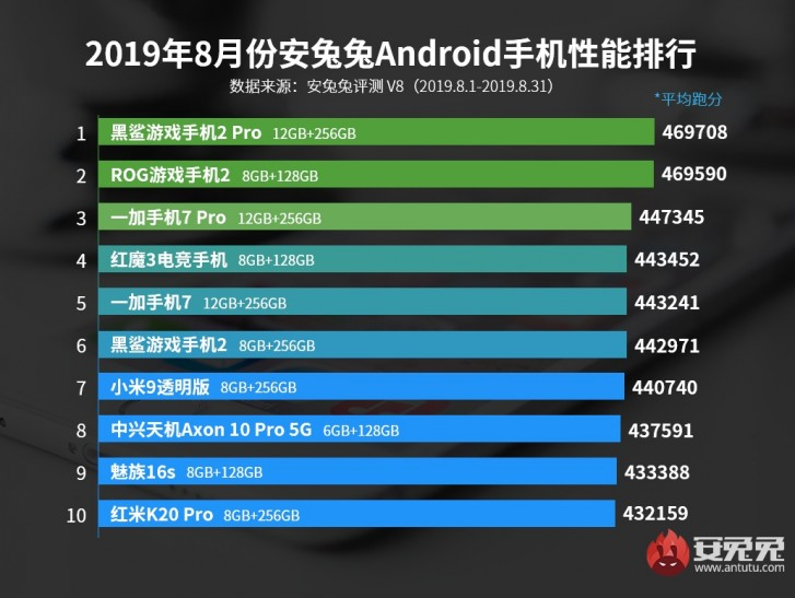 Black Shark 2 Pro tops AnTuTu's August rankings