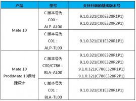 Huawei list of eligible devices