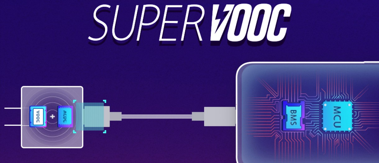 Image result for Super VOOC 80W fast-charging tech