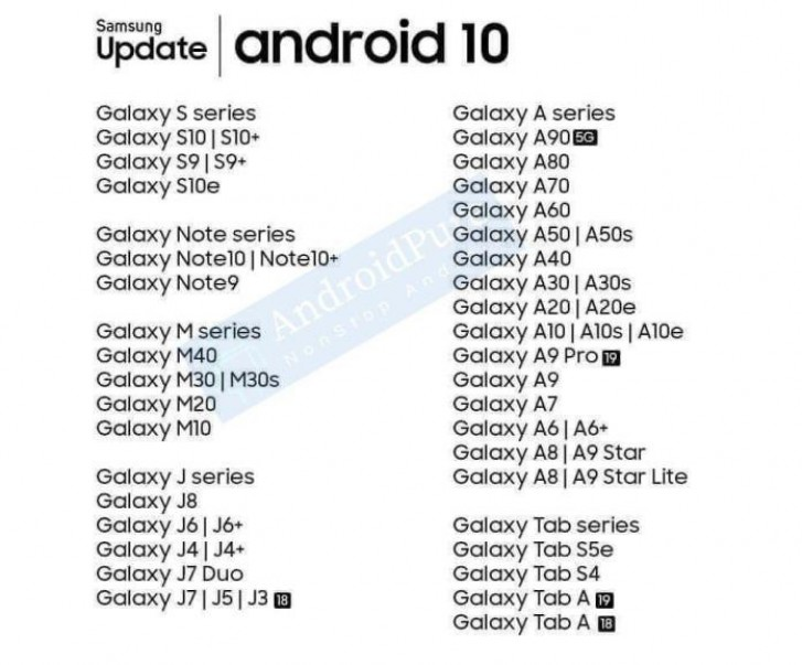Here are all the Samsung devices getting Android 10