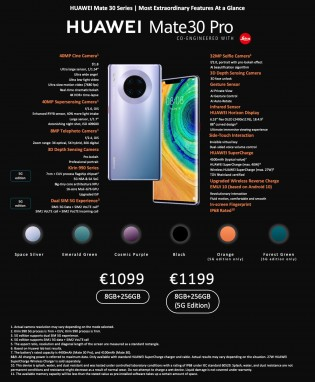 Infographics: Huawei Mate 30 Pro