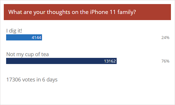Weekly poll results: iPhone 11 lineup doesn't get the best reception