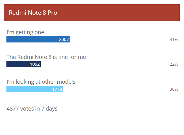 Weekly poll results: the Redmi Note 8 Pro is off to a rocky start, the Note 8 fares worse