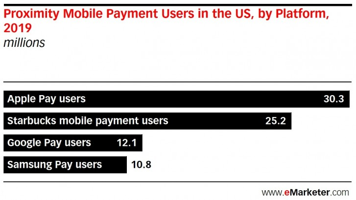 Apple Pay is the top mobile payment platform in the US
