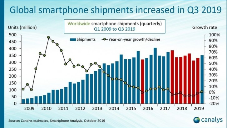 Global smartphone market rises in Q3 2019 after spectacular domestic performance by Huawei