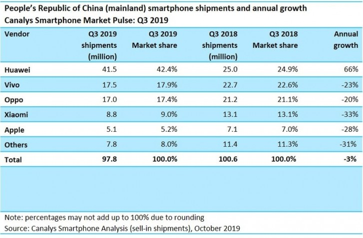 Global smartphone sales return to growth: Samsung & Huawei gain, Others lose