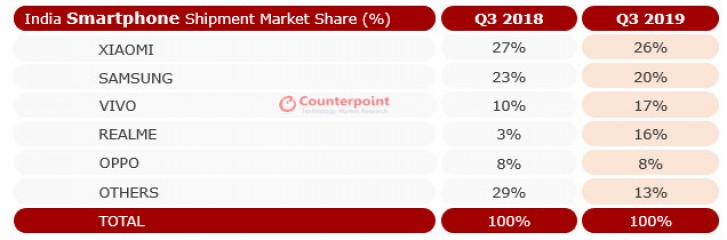 Indian smartphone market grows, 49 million units shipped in Q3 2019